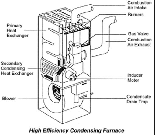 Furnaces Vancouver Competition Hvac Heating Air Conditioning